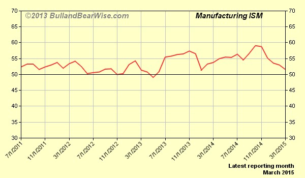 Manufacturing ISM